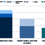 World real estate accounts for 60 percent of all mainstream assets