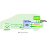 Nissan Japan's  Bio Fuel Cell  system will give vehicles a crusing range similar to petrol powered cars