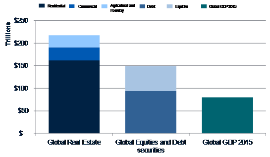 Global real estate universe in comparison. Source: Savills Research, Bank for International Settlements, Dow Jones Total Stock Market Index, Oxford Economics